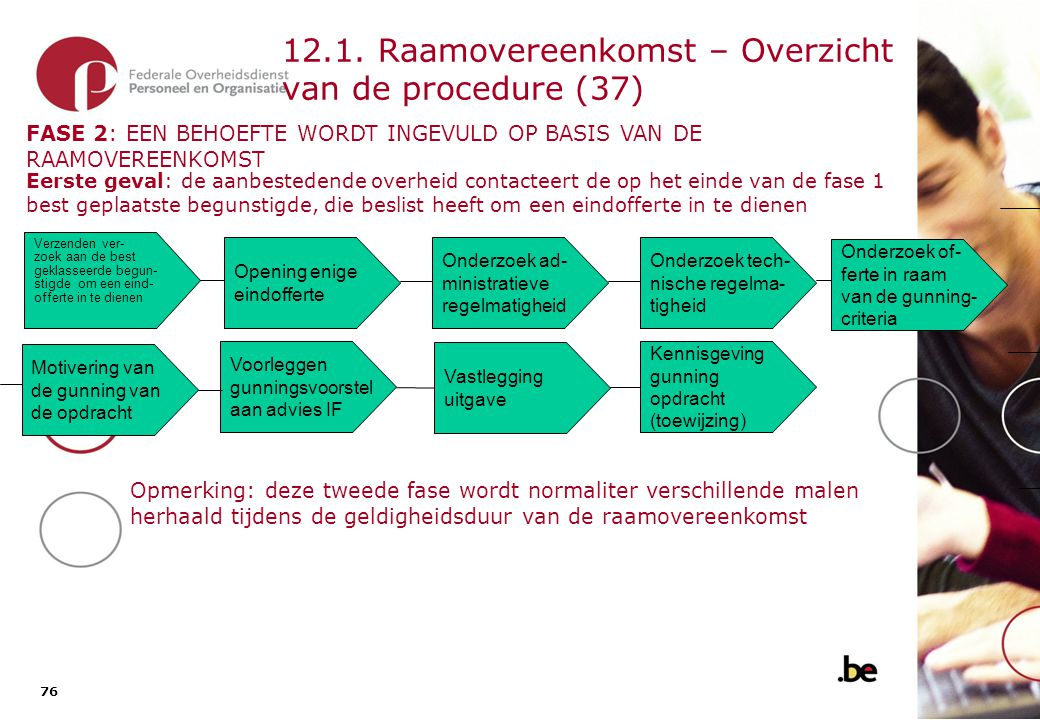 12.1. Raamovereenkomst – Overzicht van de procedure (38)