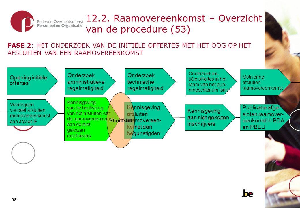 12.1. Raamovereenkomst – Overzicht van de procedure (54)