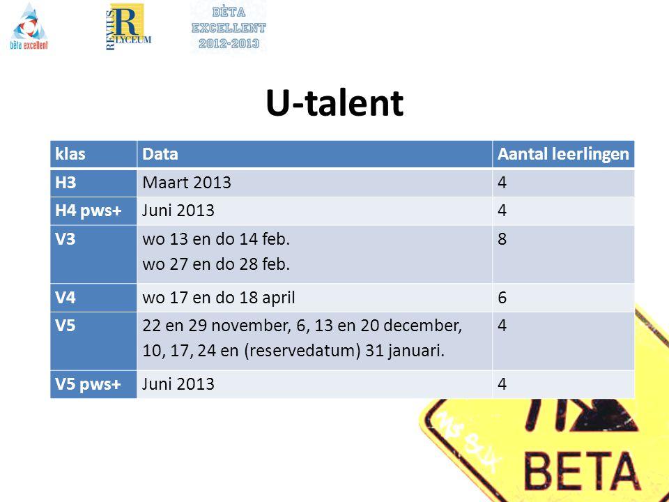U-talent klas Data Aantal leerlingen H3 Maart 2013 4 H4 pws+ Juni 2013