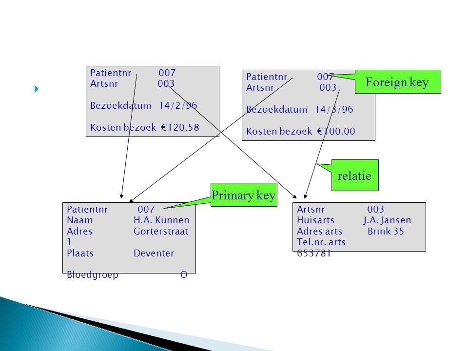 Foreign key relatie Primary key Patientnr 007 Artsnr 003