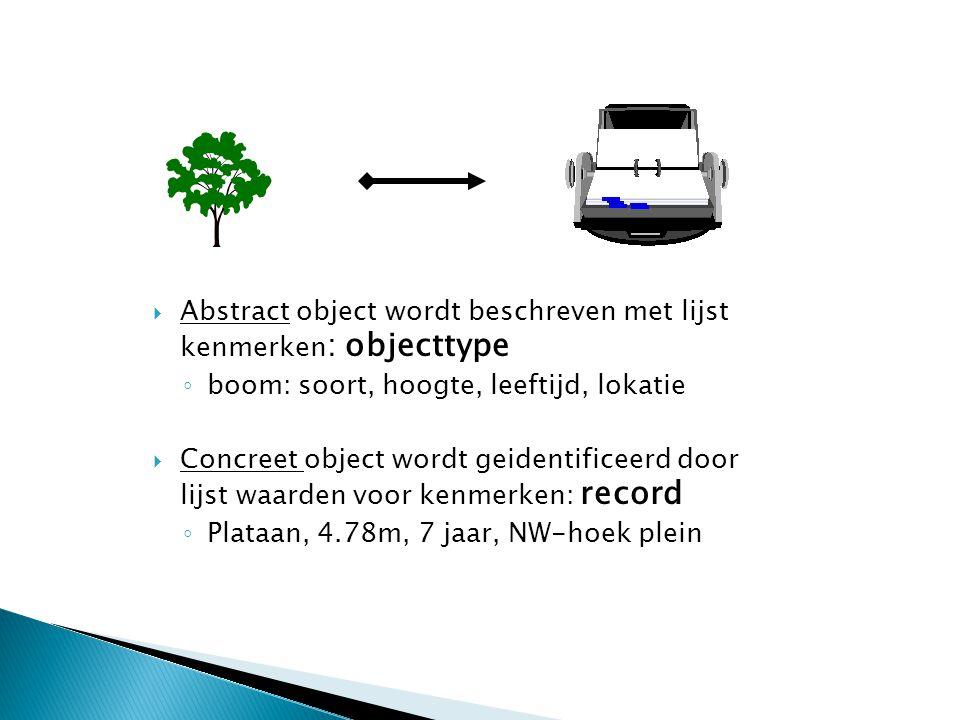 Abstract object wordt beschreven met lijst kenmerken: objecttype