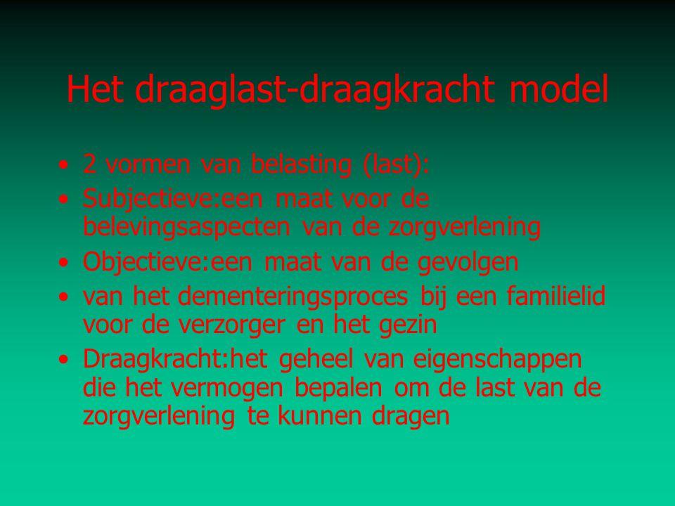 Het draaglast-draagkracht model