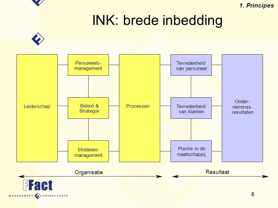 INK: brede inbedding 1. Principes Organisatie Resultaat Personeels-
