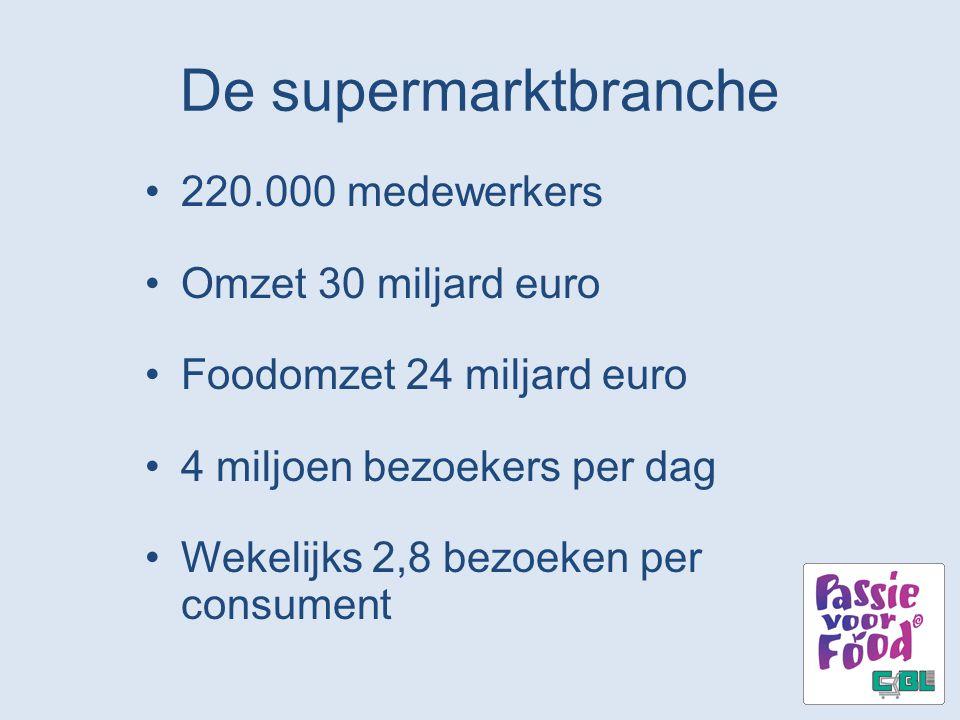 De supermarktbranche 220.000 medewerkers Omzet 30 miljard euro