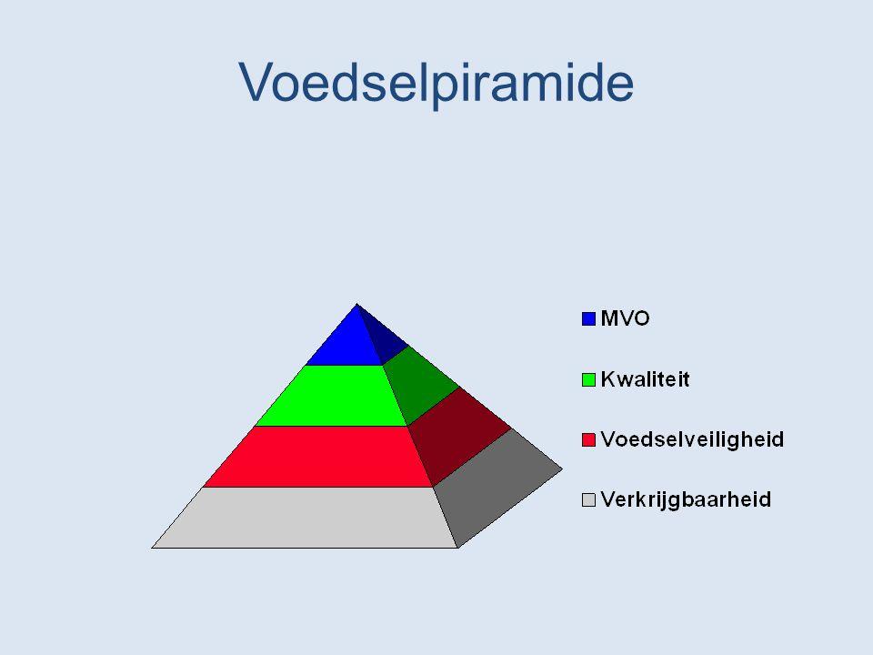Voedselpiramide 5