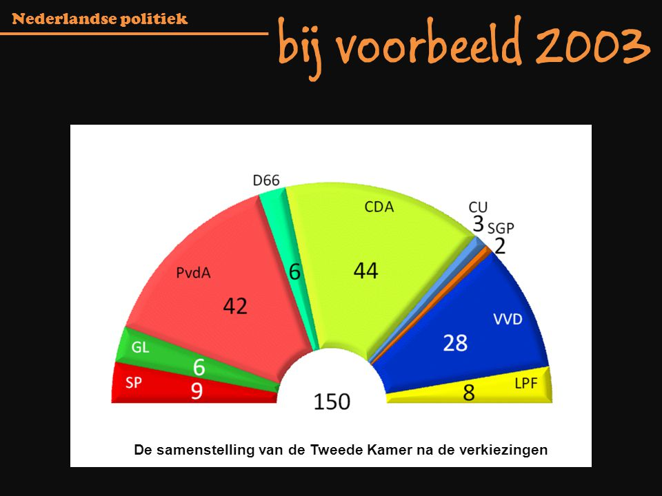 De samenstelling van de Tweede Kamer na de verkiezingen