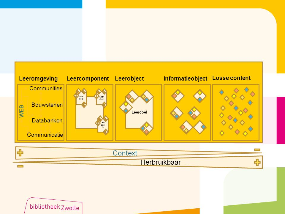 Herbruikbaar Leeromgeving Leercomponent Leerobject Informatieobject