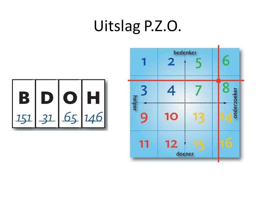 Uitslag P.Z.O.