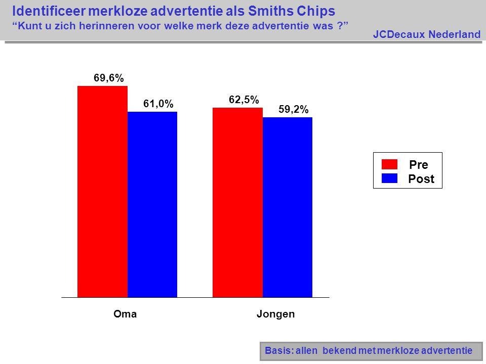 Identificeer merkloze advertentie als Smiths Chips Kunt u zich herinneren voor welke merk deze advertentie was