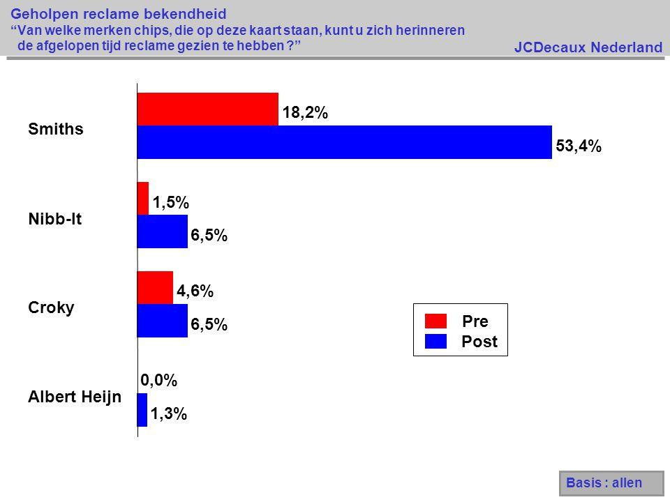 18,2% Smiths 53,4% 1,5% Nibb-It 6,5% 4,6% Croky Pre 6,5% Post 0,0%