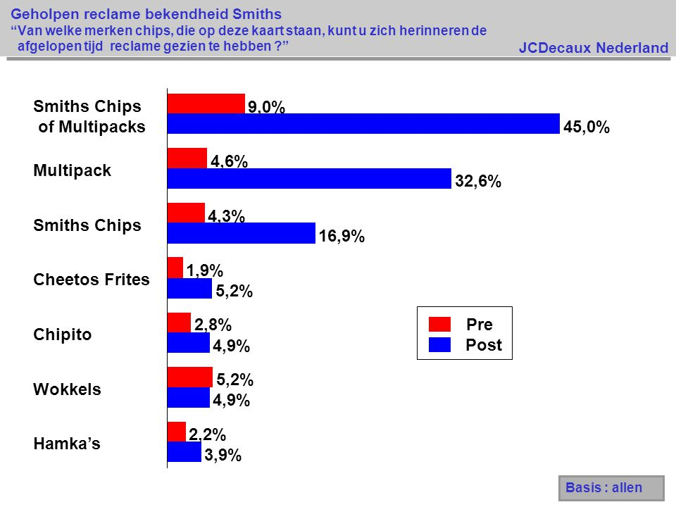 Smiths Chips of Multipacks 9,0% 45,0% 4,6% Multipack 32,6% 4,3%