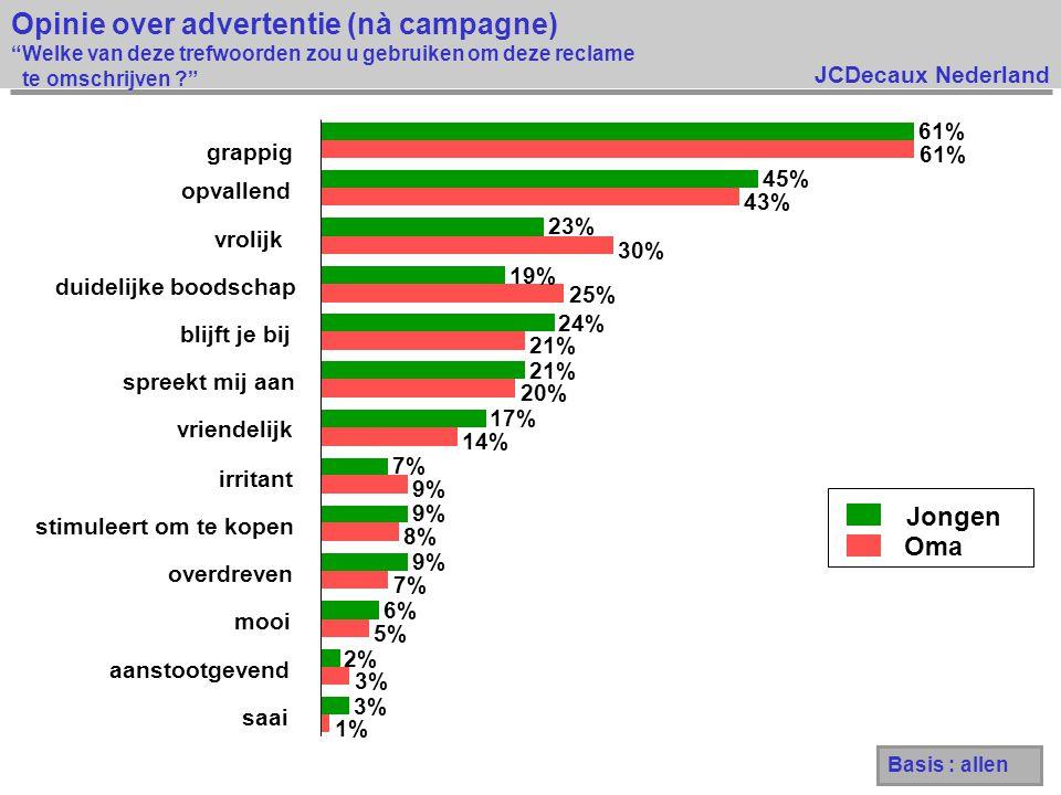 Opinie over advertentie (nà campagne) Welke van deze trefwoorden zou u gebruiken om deze reclame te omschrijven
