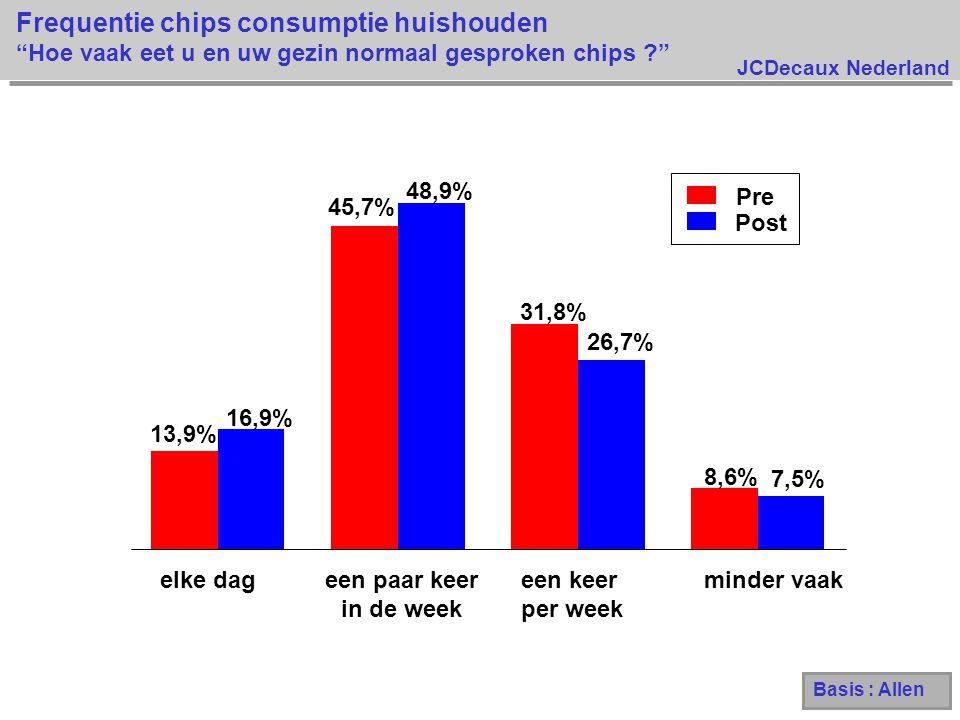 Frequentie chips consumptie huishouden Hoe vaak eet u en uw gezin normaal gesproken chips
