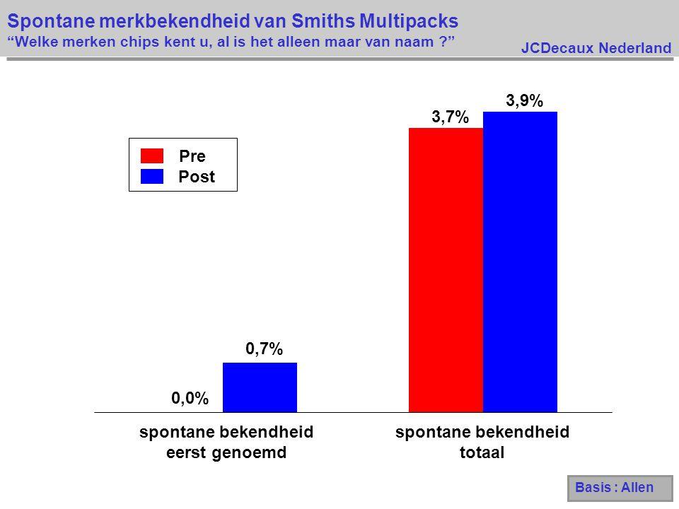 Spontane merkbekendheid van Smiths Multipacks Welke merken chips kent u, al is het alleen maar van naam