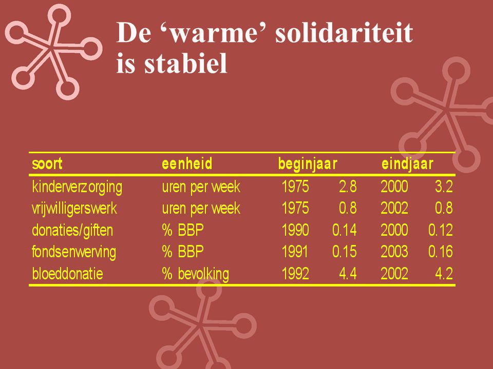 De 'warme' solidariteit is stabiel