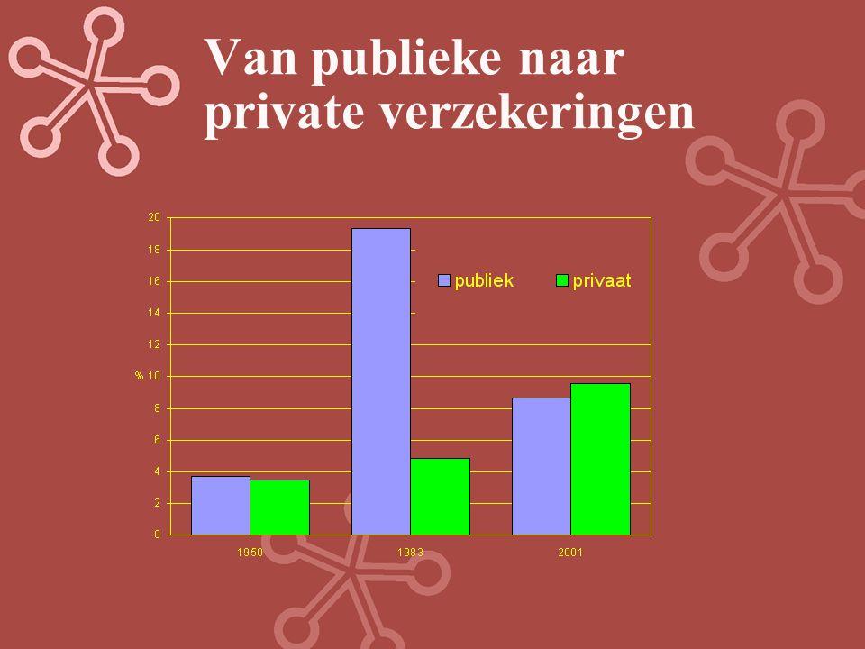 Van publieke naar private verzekeringen