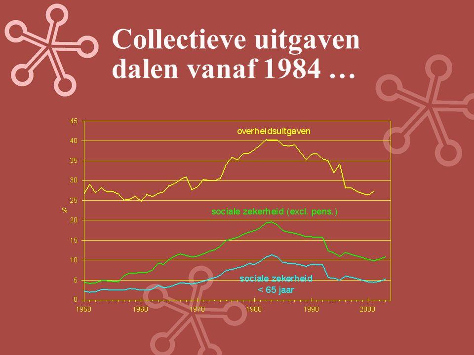 Collectieve uitgaven dalen vanaf 1984 …