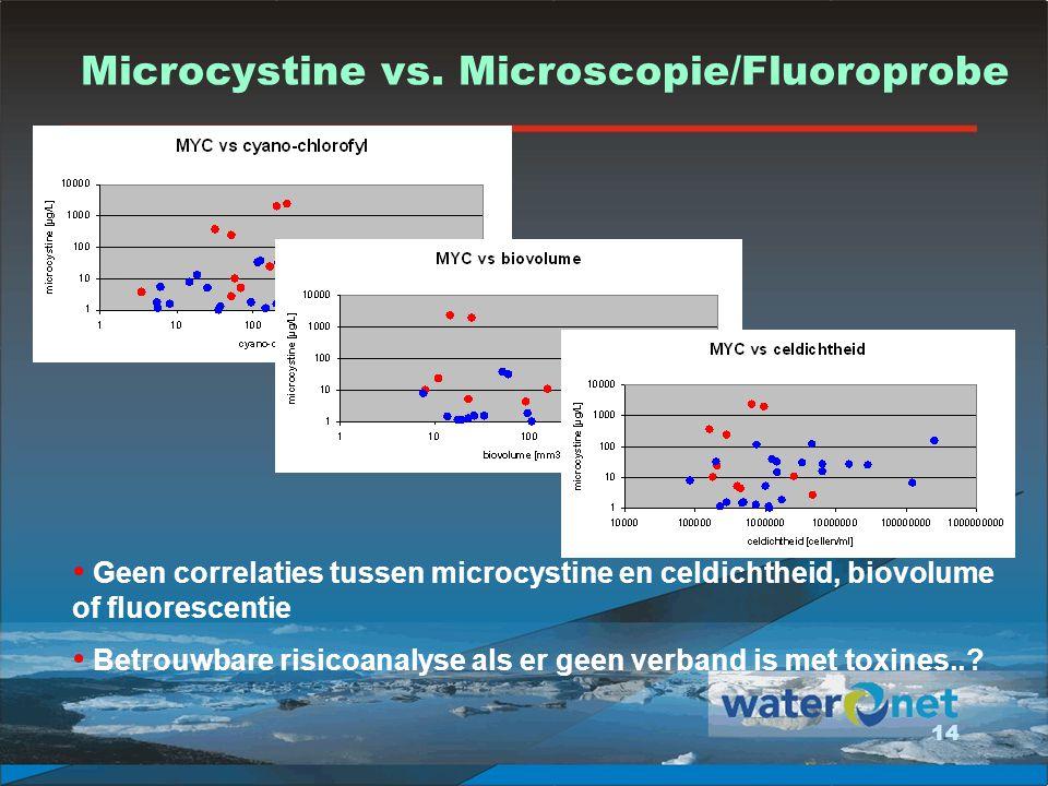 Microcystine vs. Microscopie/Fluoroprobe