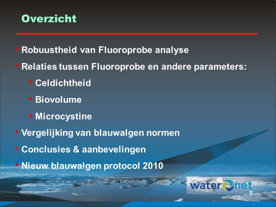 Overzicht Robuustheid van Fluoroprobe analyse