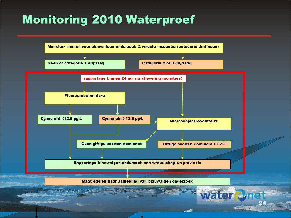Monitoring 2010 Waterproef
