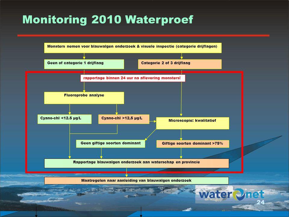 Monitoring 2010 Waterproef