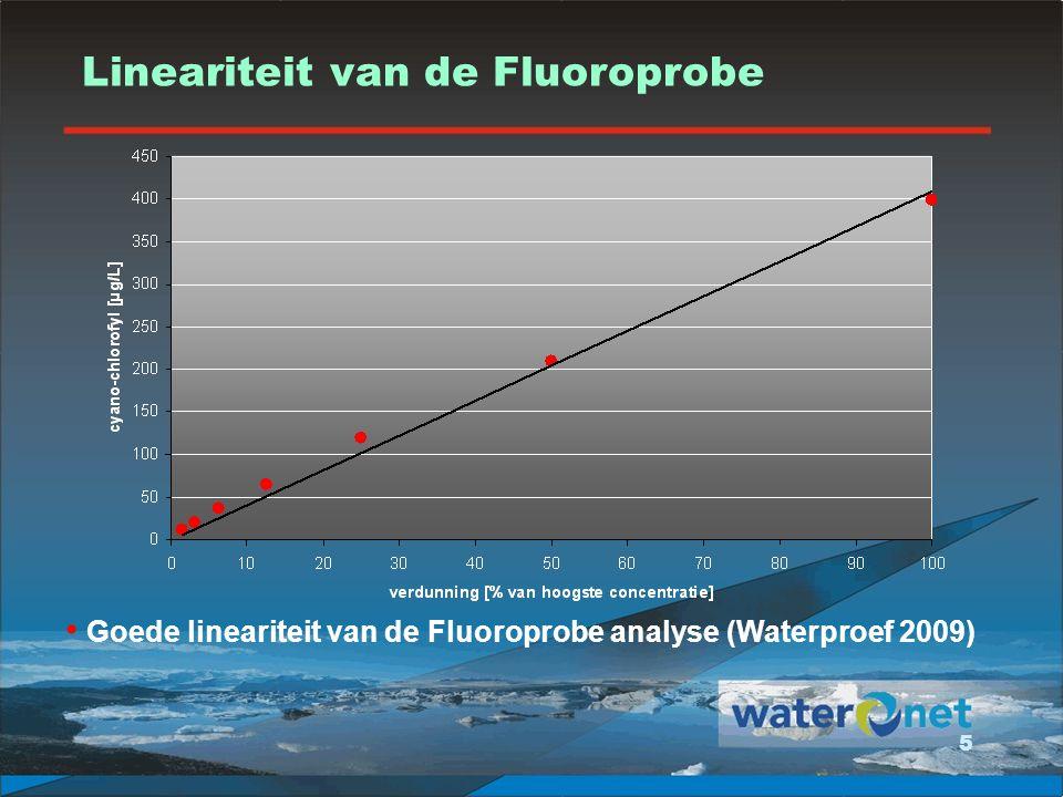 Lineariteit van de Fluoroprobe