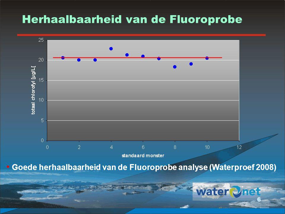 Herhaalbaarheid van de Fluoroprobe