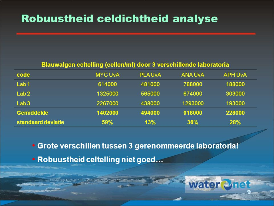 Blauwalgen celtelling (cellen/ml) door 3 verschillende laboratoria