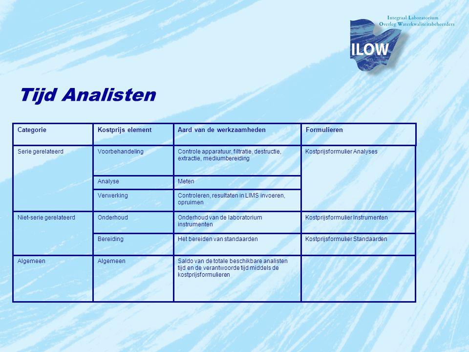 Tijd Analisten Categorie Kostprijs element Aard van de werkzaamheden