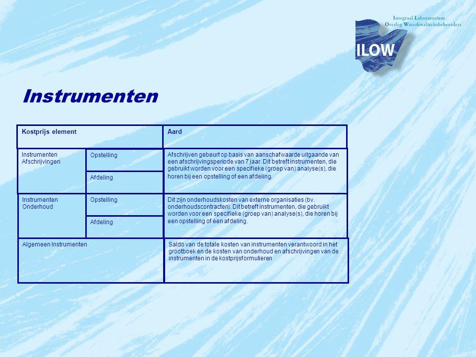 Instrumenten Kostprijs element Aard Instrumenten Afschrijvingen