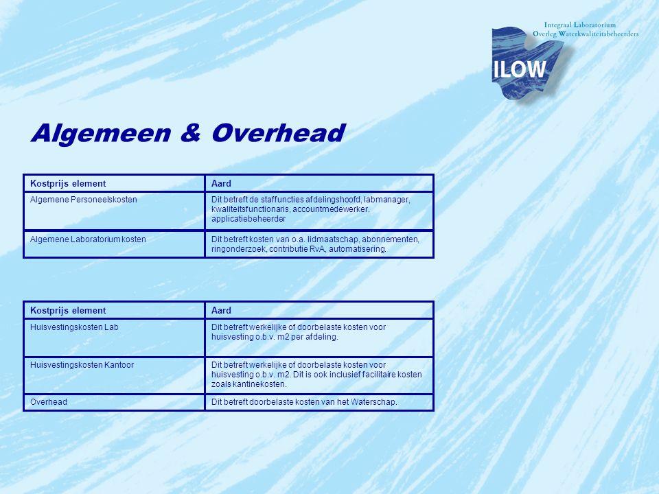 Algemeen & Overhead Kostprijs element Aard Kostprijs element Aard