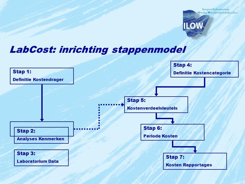 LabCost: inrichting stappenmodel
