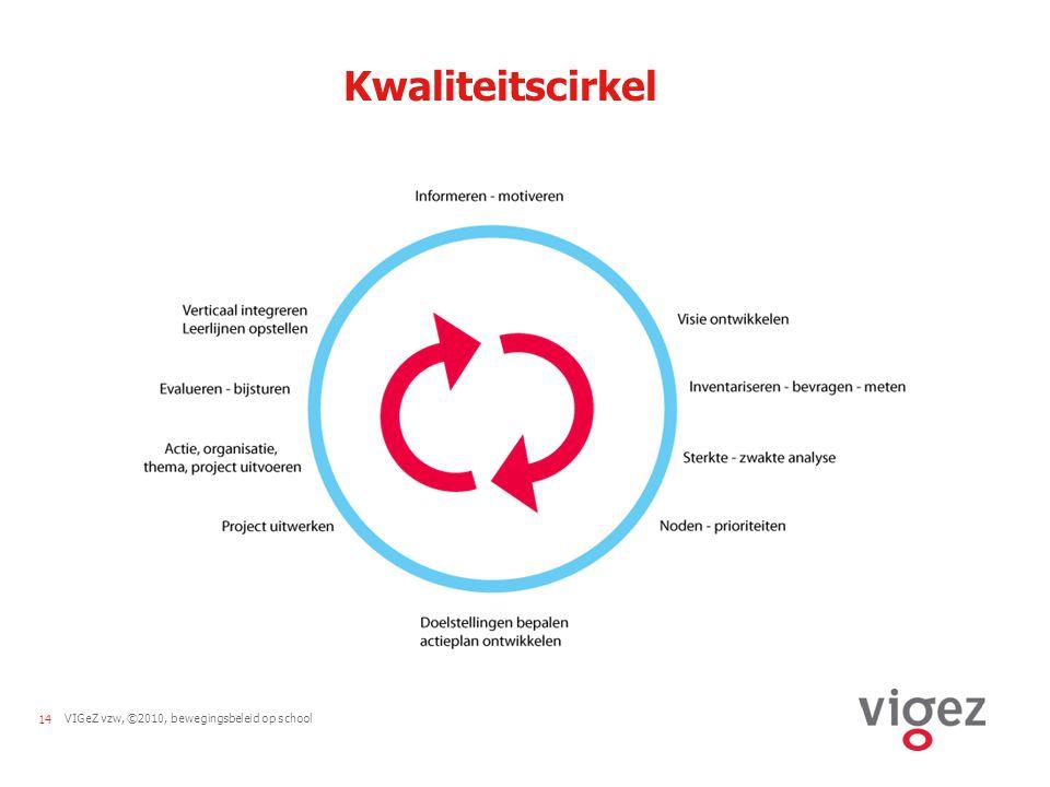 Kwaliteitscirkel Werken aan een bewegingsbeleid op school is een cyclisch proces. Dit proces wordt weergegeven in de kwaliteitscirkel.
