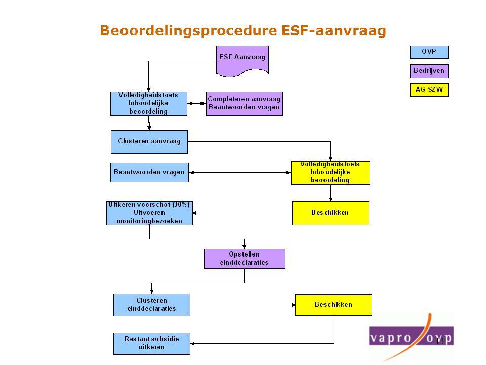 Beoordelingsprocedure ESF-aanvraag