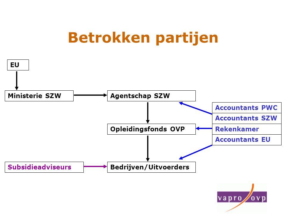 Betrokken partijen EU Ministerie SZW Agentschap SZW Accountants PWC