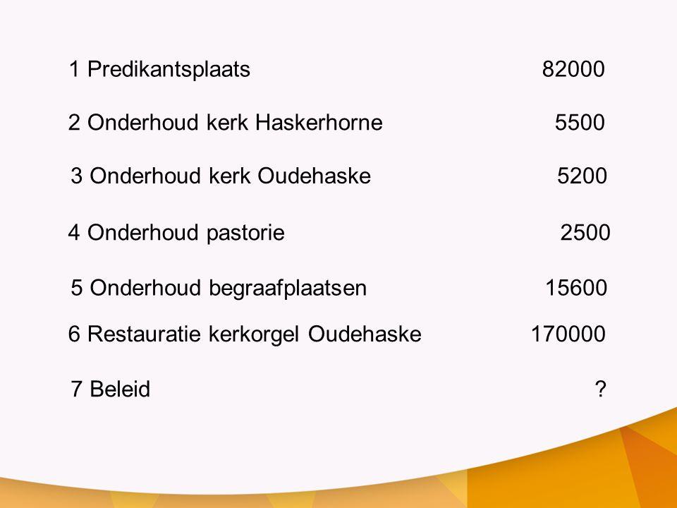 1 Predikantsplaats 82000 2 Onderhoud kerk Haskerhorne 5500. 3 Onderhoud kerk Oudehaske 5200.