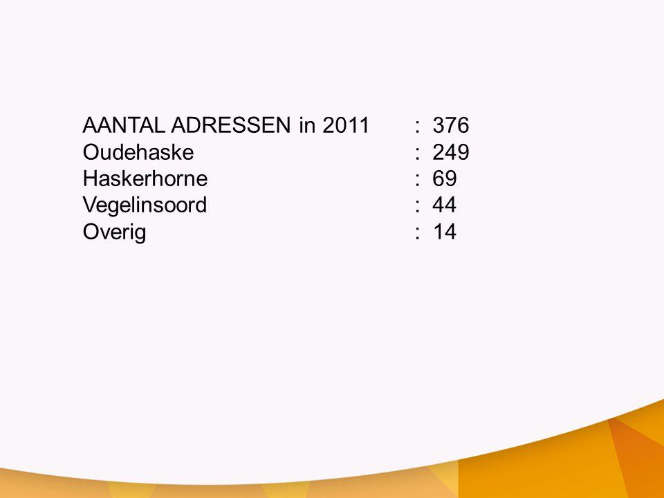 AANTAL ADRESSEN in 2011 : 376 Oudehaske : 249.