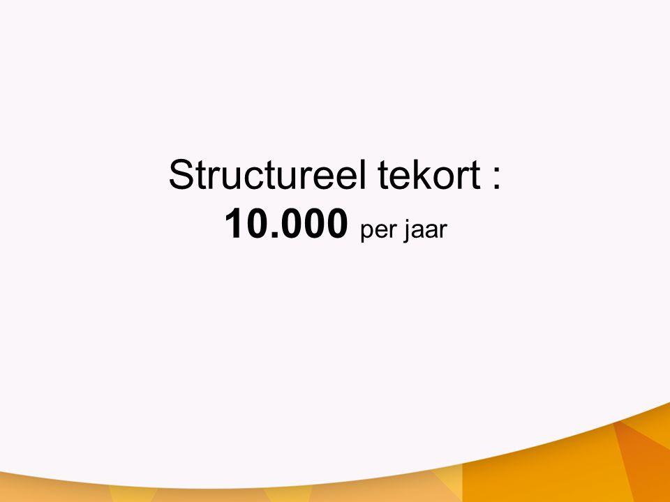Structureel tekort : 10.000 per jaar
