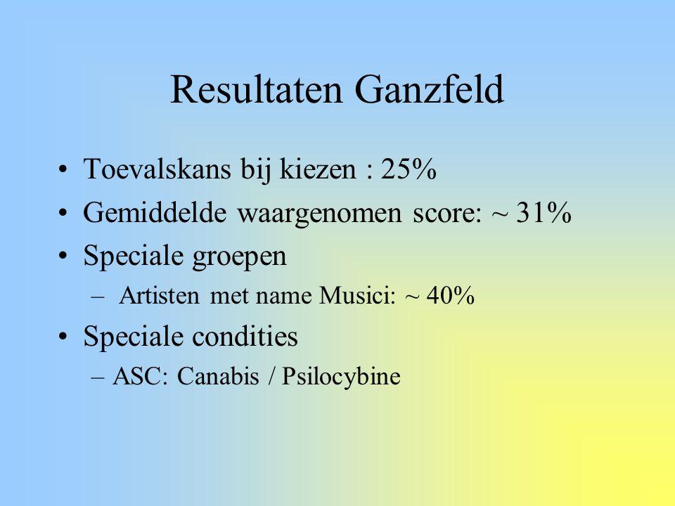 Resultaten Ganzfeld Toevalskans bij kiezen : 25%