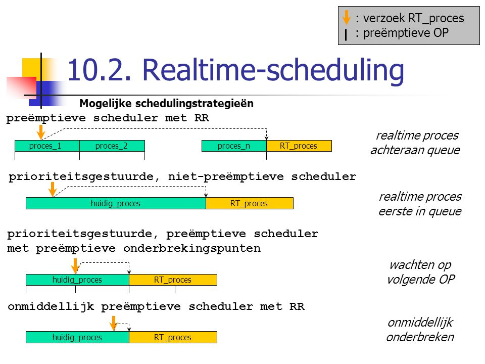 10.2. Realtime-scheduling : verzoek RT_proces : preëmptieve OP