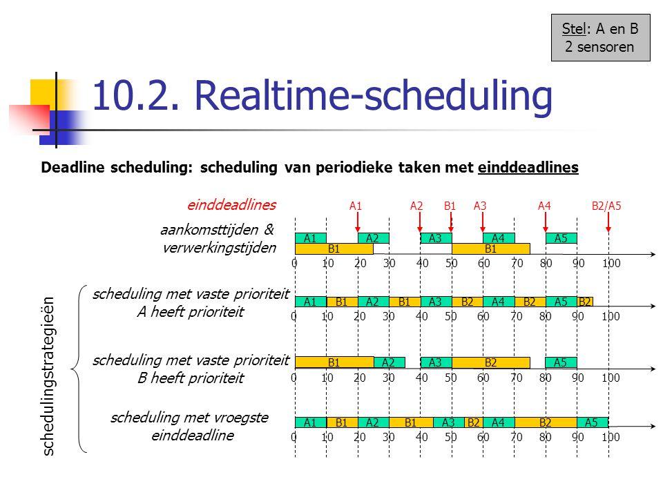 10.2. Realtime-scheduling schedulingstrategieën Stel: A en B