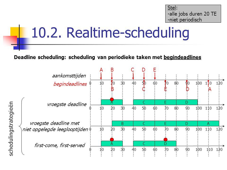 10.2. Realtime-scheduling schedulingstrategieën Stel: