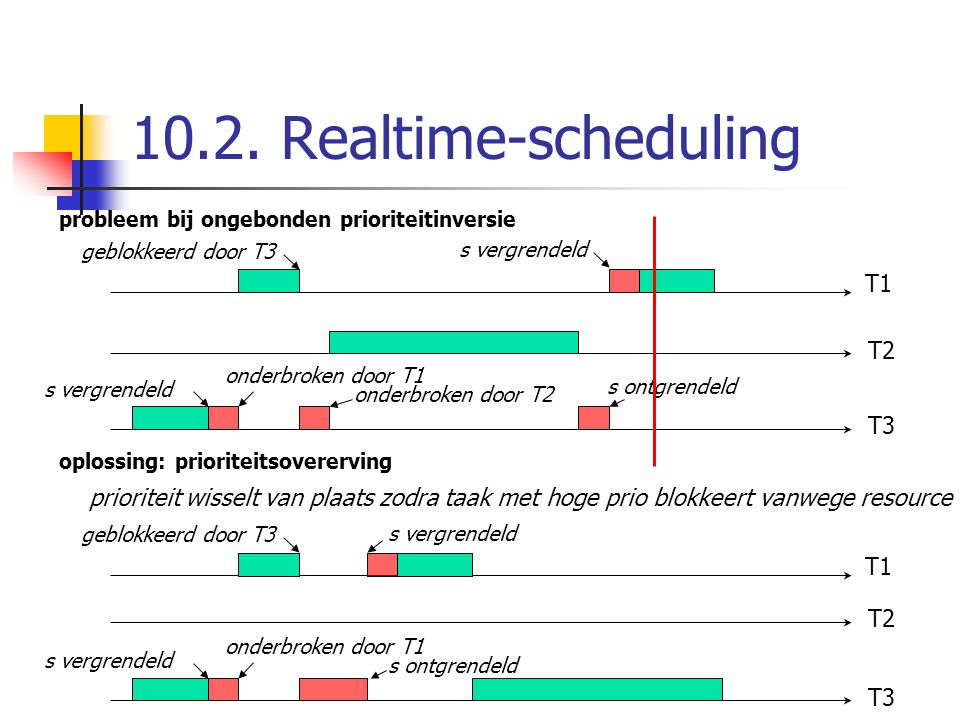 10.2. Realtime-scheduling T1 T2 T3