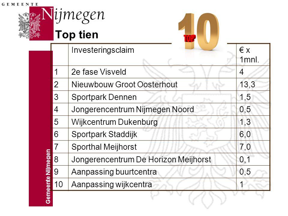 Top tien Investeringsclaim € x 1mnl. 1 2e fase Visveld 4 2