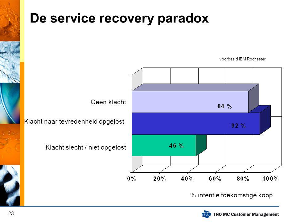 De service recovery paradox