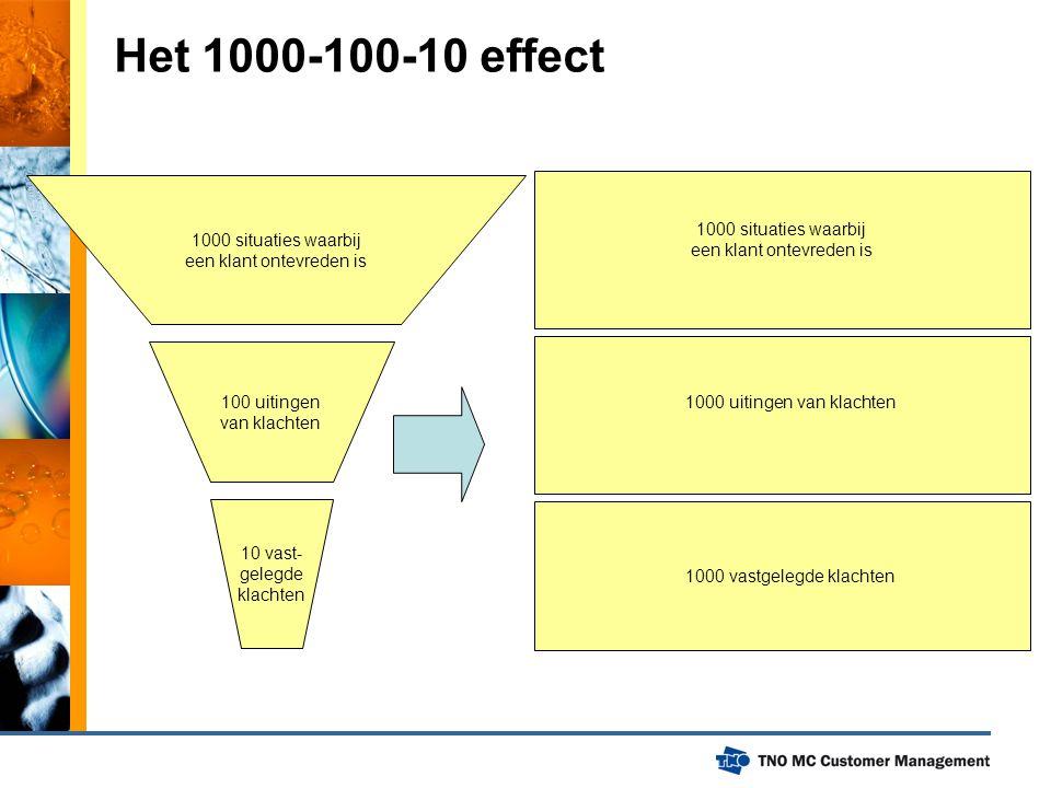 Het 1000-100-10 effect 1000 situaties waarbij 1000 situaties waarbij