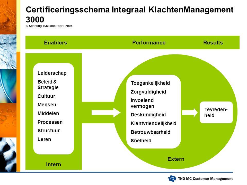 Certificeringsschema Integraal KlachtenManagement 3000 © Stichting IKM 3000, april 2004