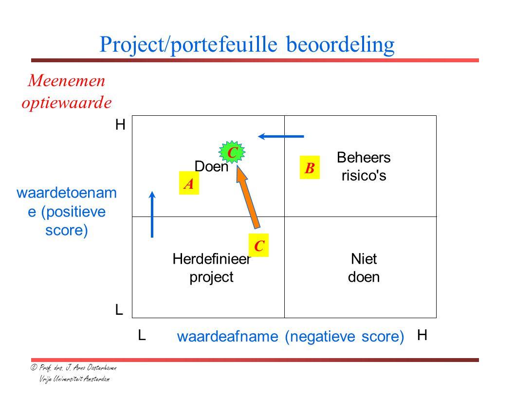 Project/portefeuille beoordeling