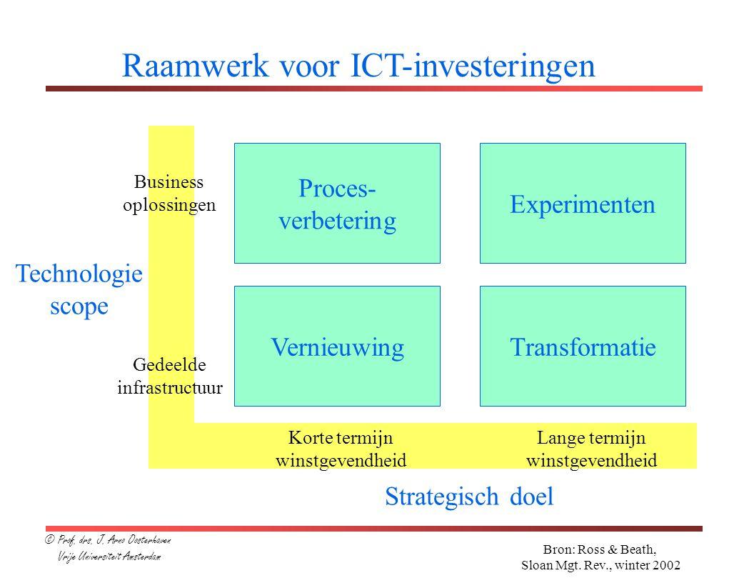Raamwerk voor ICT-investeringen