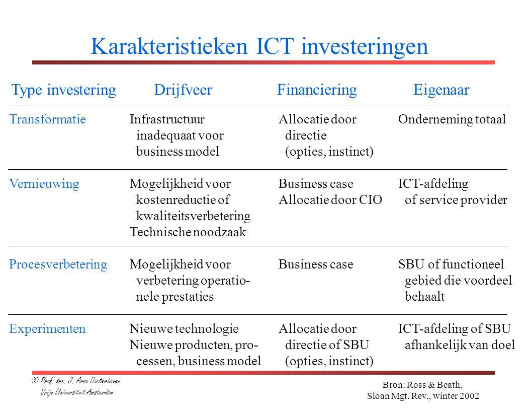 Karakteristieken ICT investeringen